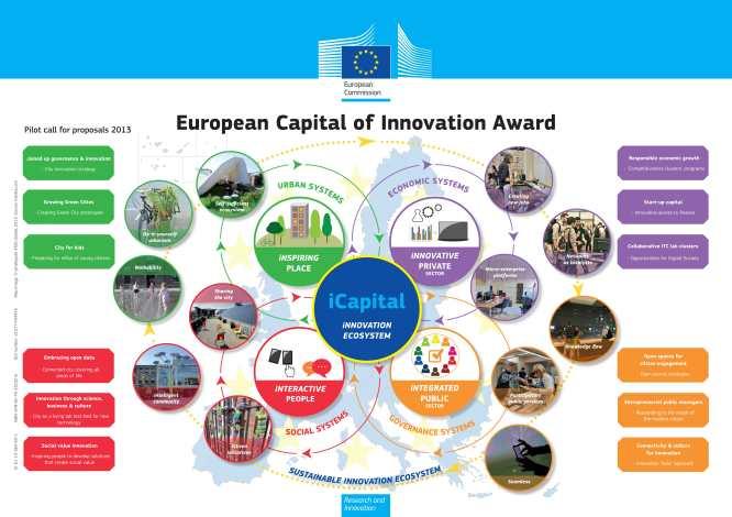 European Capital of Innovation Award – iCapital