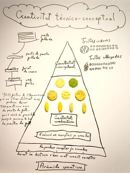 elBulli: Ferran Adrià and The Art of Food