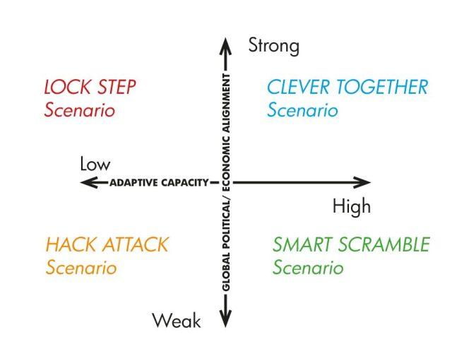Scenarios Pandemic