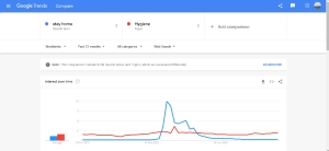 Google trends stayhome