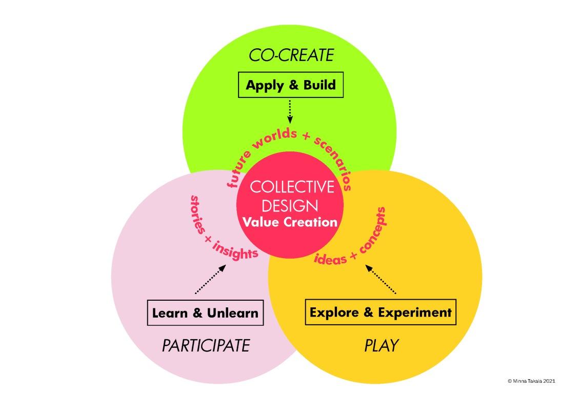 Collective Design MTakala 2021